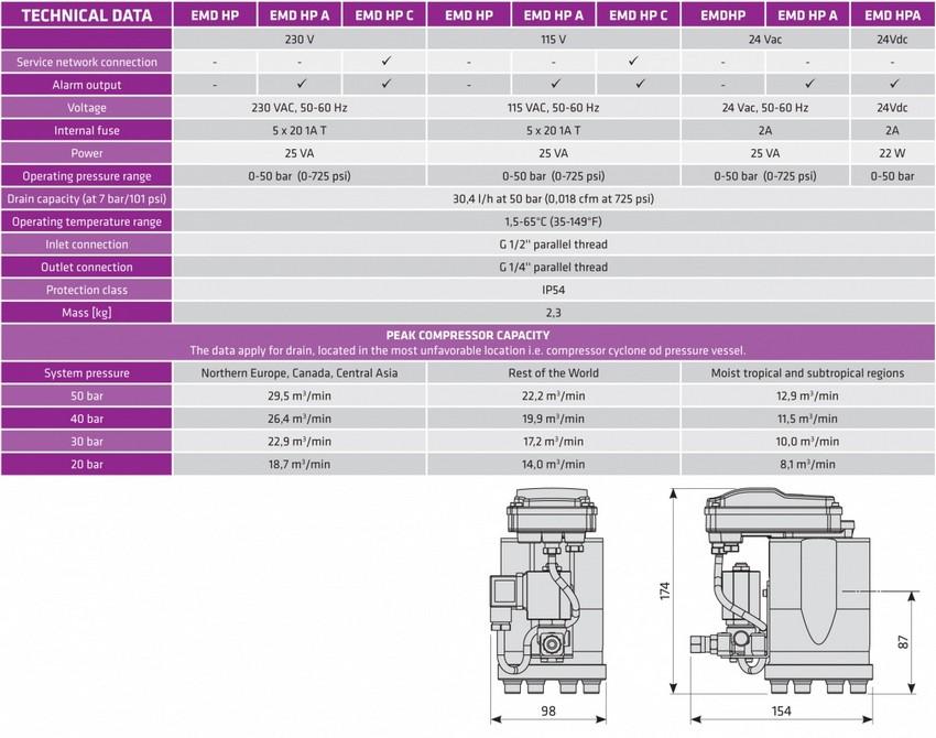 EMD HP series
